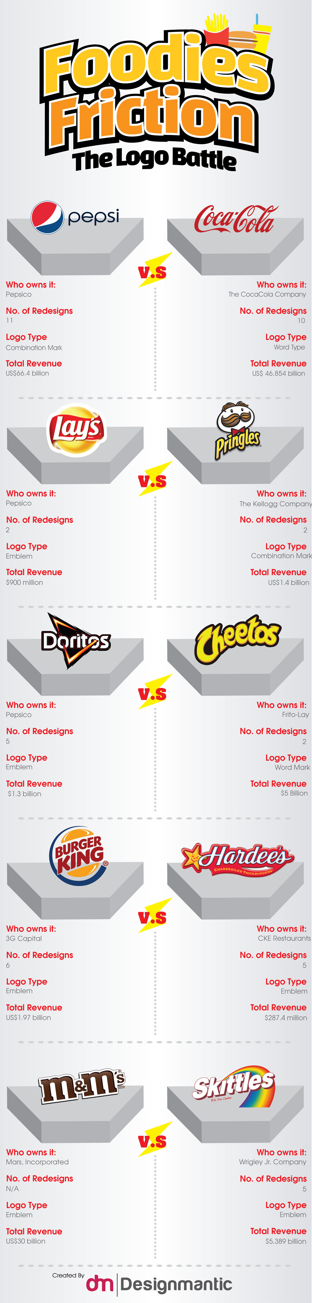 [INFOGRAPHIC]: Foodies Friction - The Logo Battle!