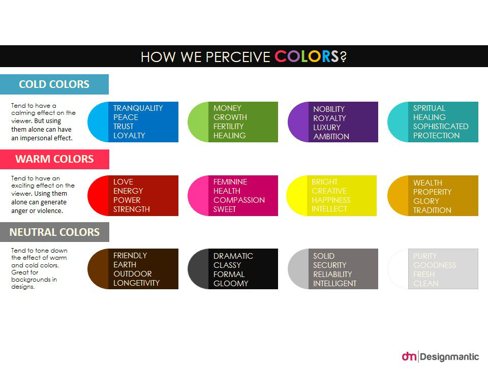 How We Perceive Colors?