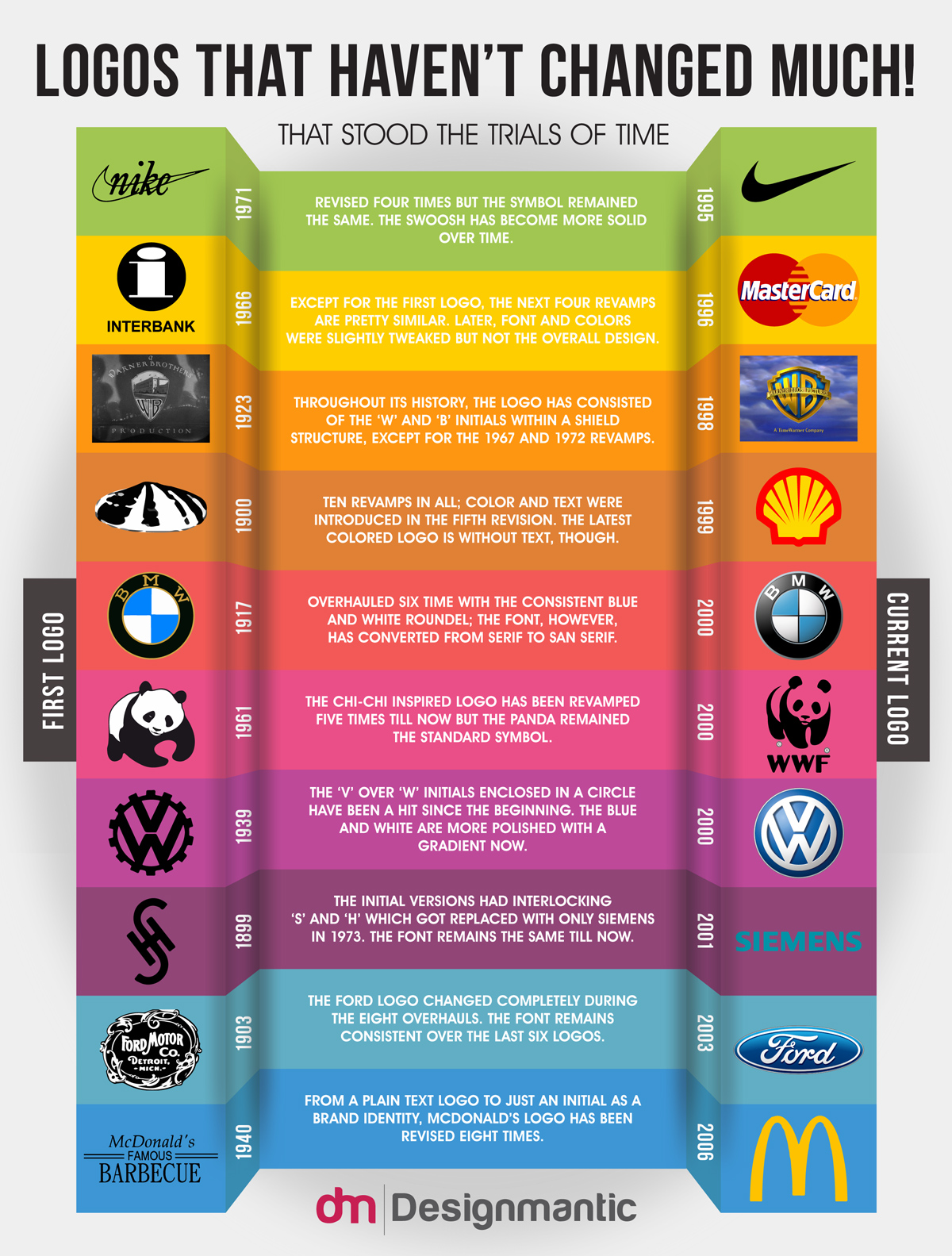 10 Logos That Havent Changed Much