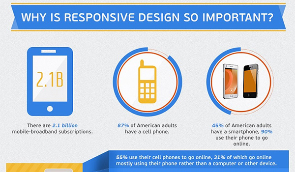 Key Elements of a Responsive Site