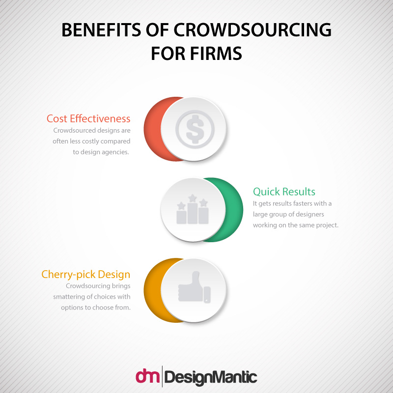 Benefits Of Crowdsourcing For Firms
