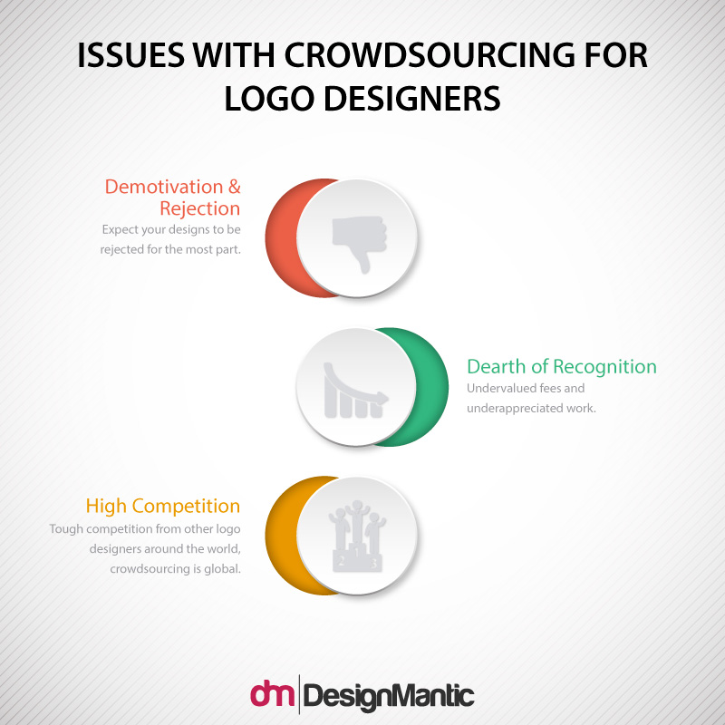 Issues With Crowdsourcing For Logo Designers