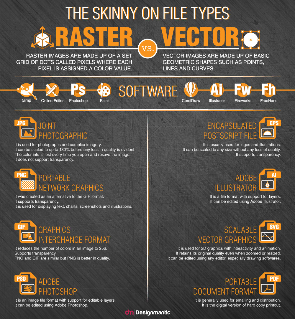 Raster Vs. Vector – The Skinny On File Types