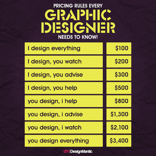 Ultimate Pricing Guide For Designers