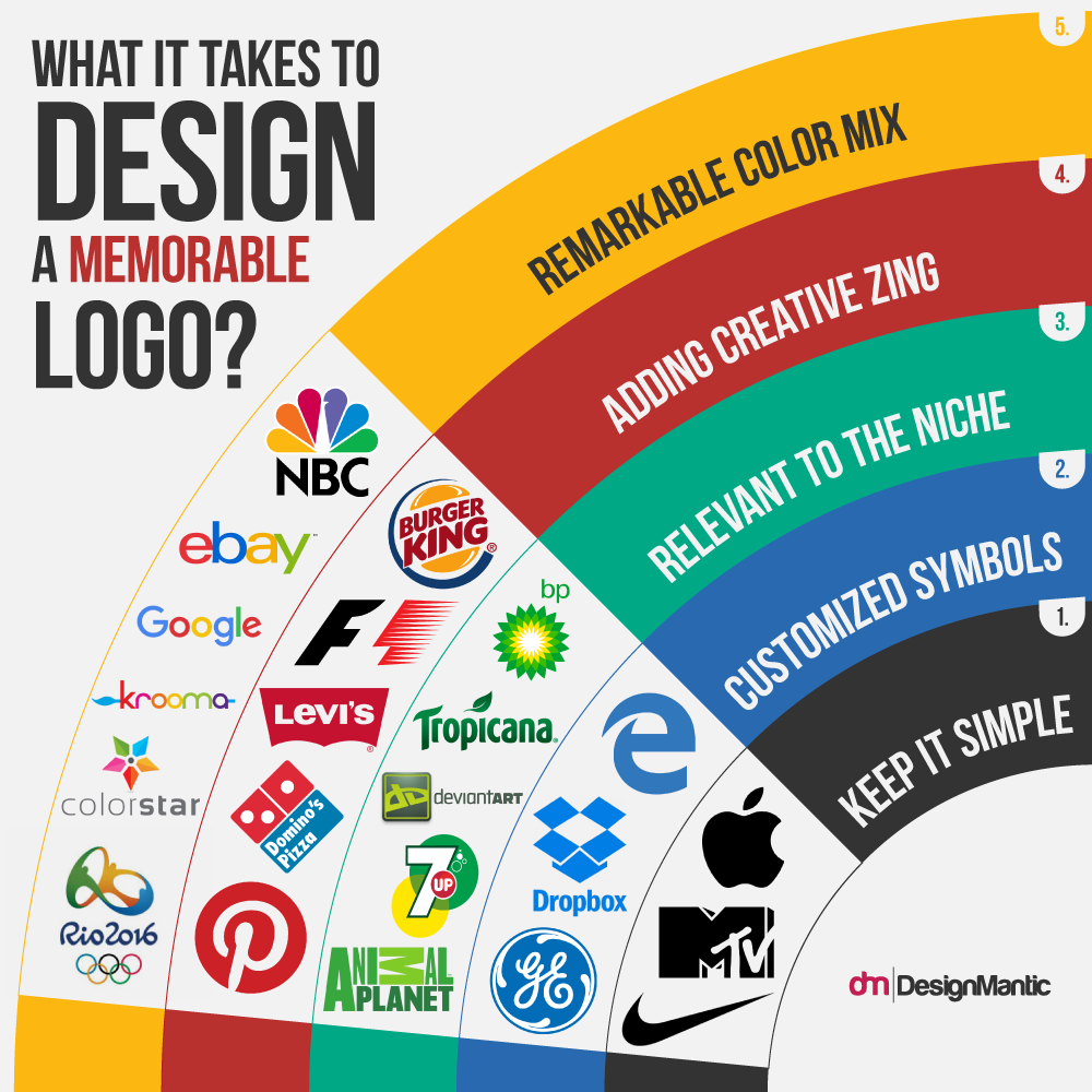 Design A Memorable Logo