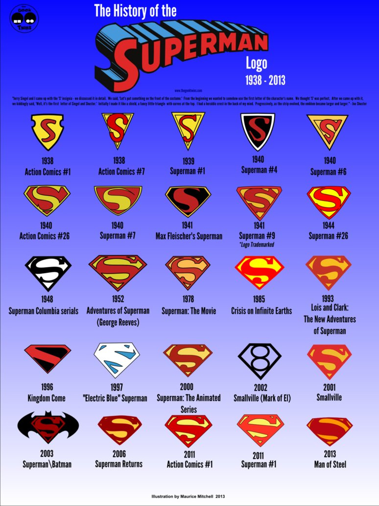 History of the Superman Logo