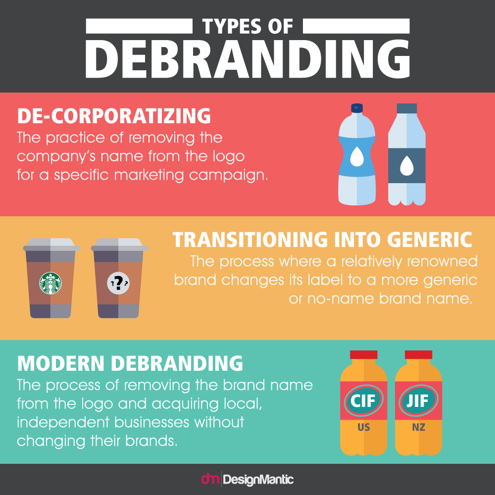 Types of Debranding