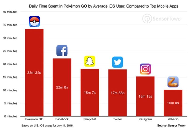 daily time spent in pokemon go vs ios apps
