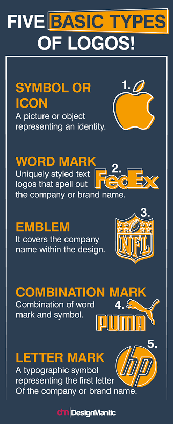 five basic types of logos