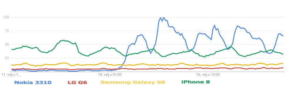 Google Trends Analytics