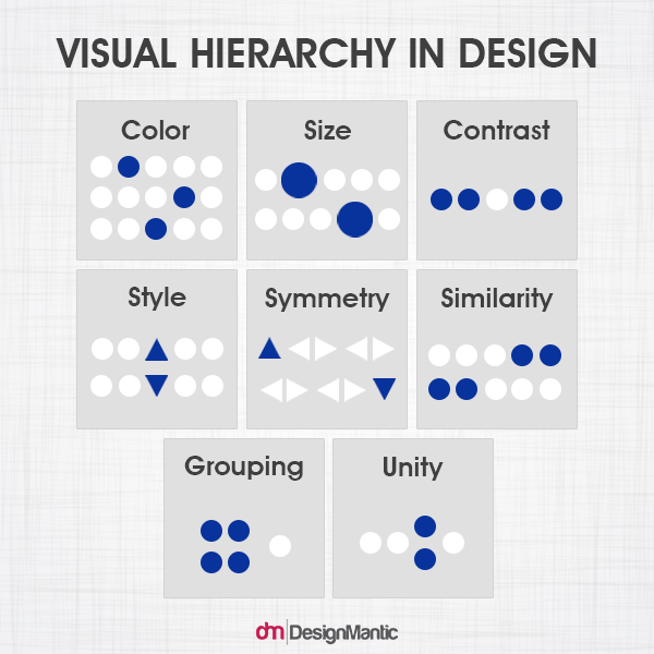 Visual Hierarchy In Design