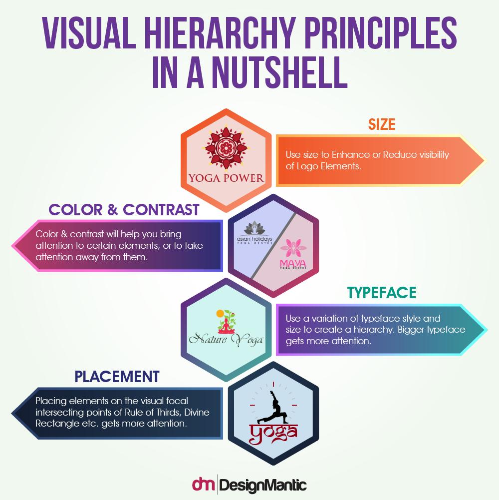Visual Hierarchy in Yoga Logos