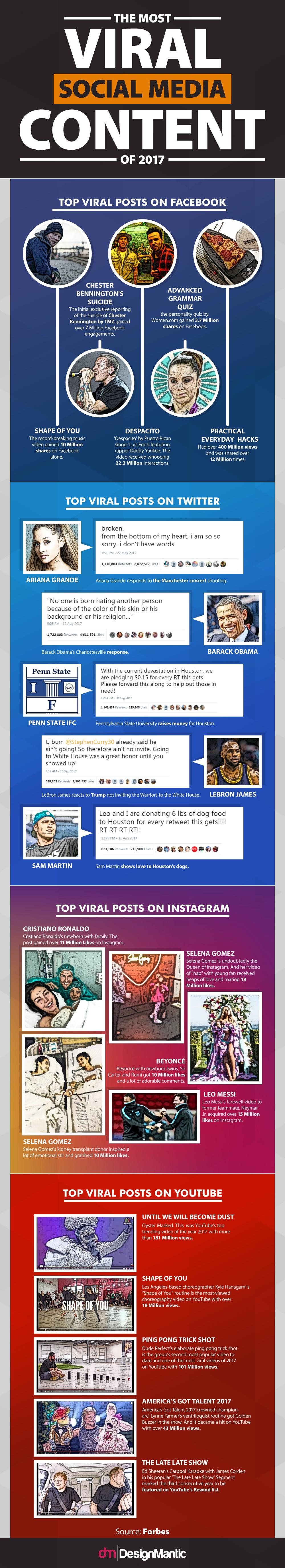 Viral Social Media content 2017