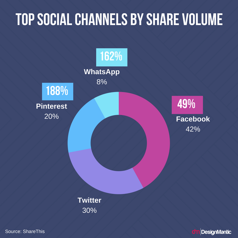 Top Social Media Channels By Share Volume