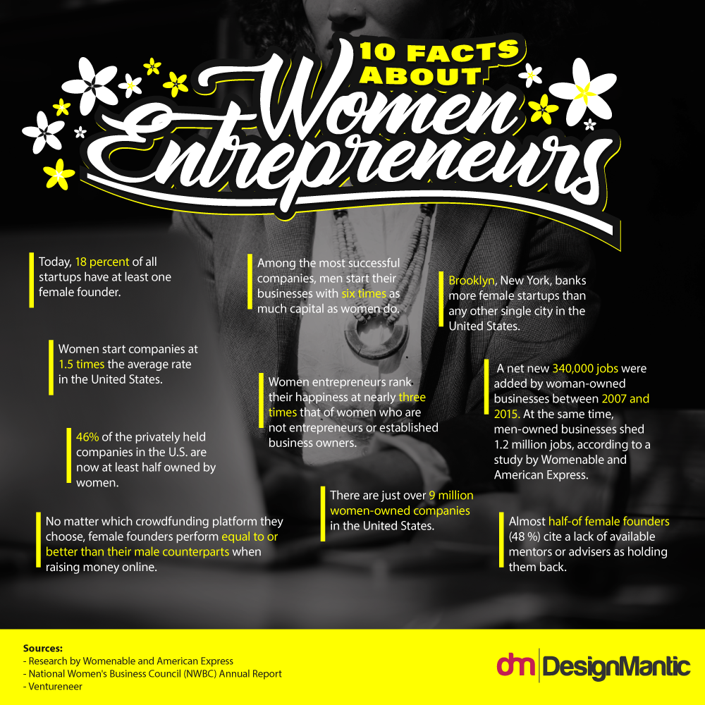 Facts About Women Entrepreneurs