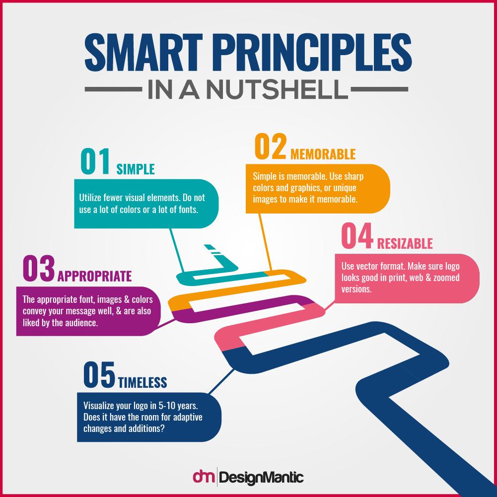 Smart Principles In A Nutshell