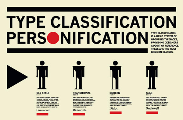 Classification of Type