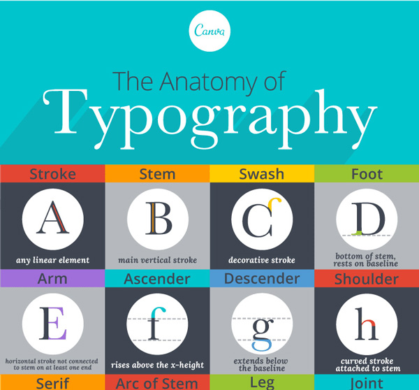 Glossary of Typographic Terms