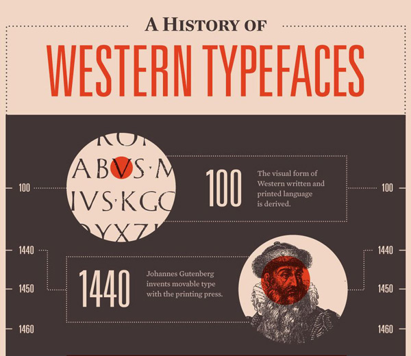 History of Western Typefaces