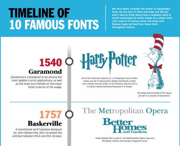Ten Most Famous Fonts