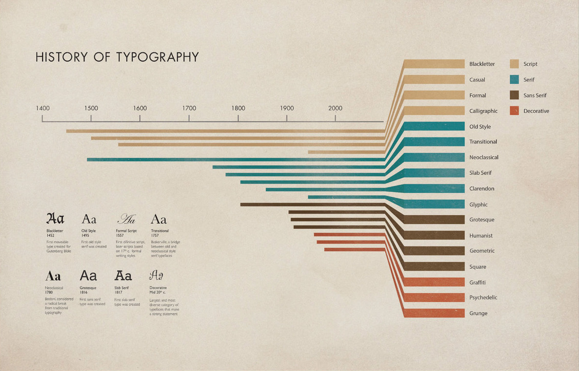 history of typography