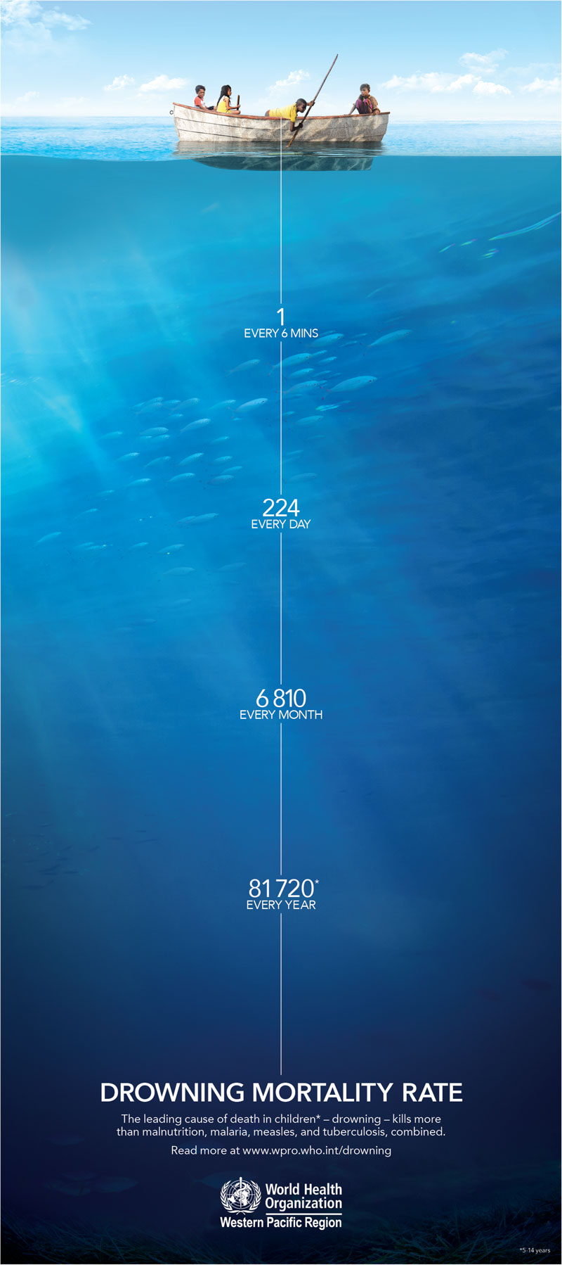 drowning mortality rate