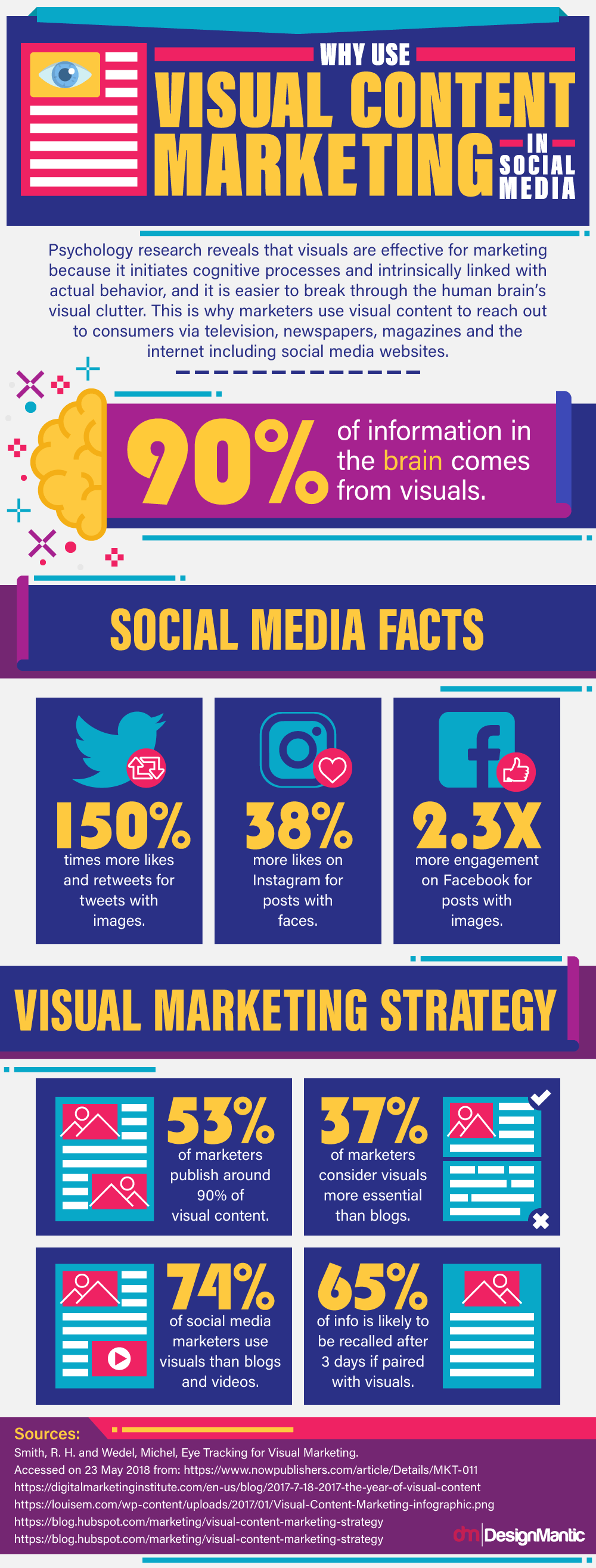 Infographic on Why use visual content in marketing