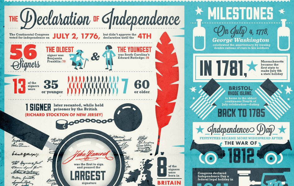 Declaration of Independance infographic